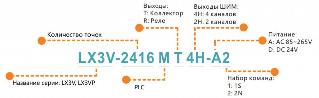 Промышленные контроллеры Wecon маркировка