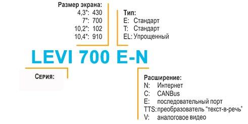 HMI панели оператора LEVI маркировка