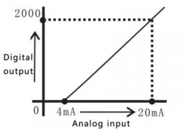 график зависимости преобразования аналогового сигнала