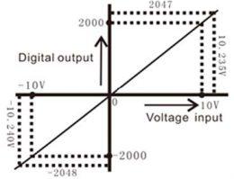 График преобразования входа LX3V-2ADV2DAV-BD