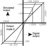 График преобразования выхода LX3V-2ADV2DAV-BD