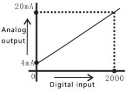 график зависимости преобразования цифрового сигнала