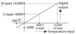Характеристики преобразования сигнала термопары в модуле LX3V-2TC2DAI-BD