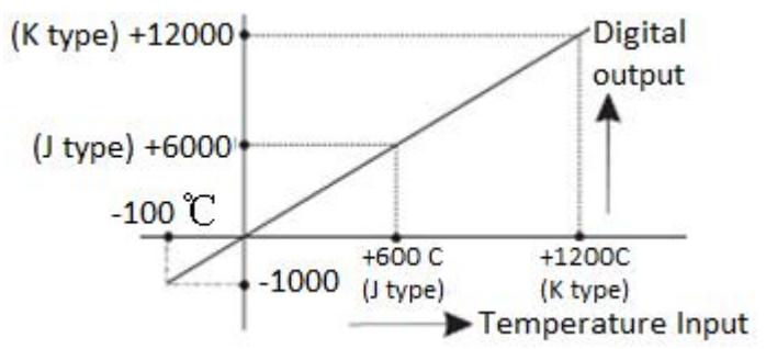 LX3V-2TC-BD график преобразования значений